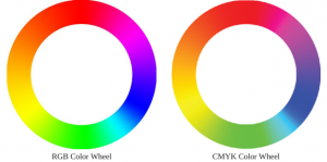 RGB Color Wheel Converted to CMYK