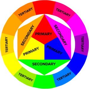 Graphic design professionals often use color wheels to help them find different color schemes.