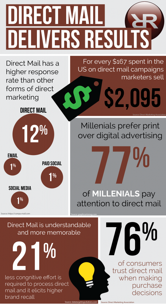 Direct mail delivers results and can be more effective than digital forms of direct marketing.