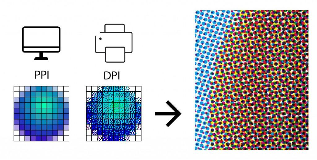 DPI, PPI, Print resolution.